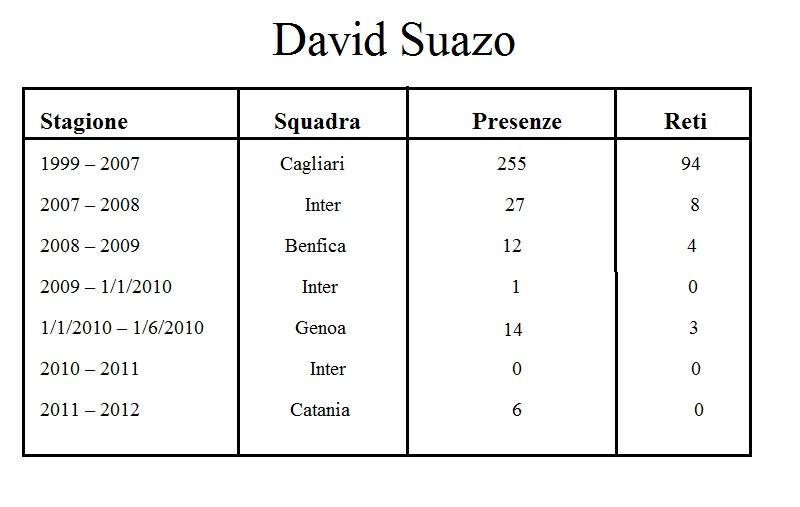 Statistiche David Suazo