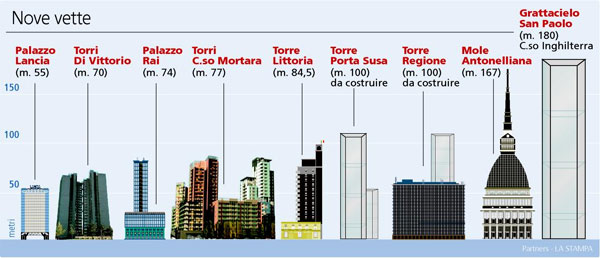 grattacielo_torino