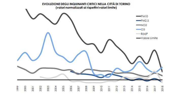 Rapporto qualità aria Torino